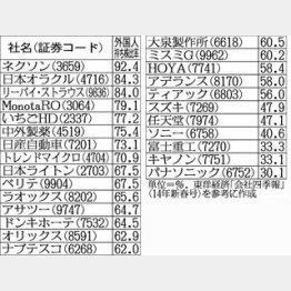 外国人持ち株比率が高い企業/(C)日刊ゲンダイ