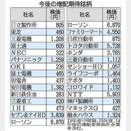 増配期待高まる/(C)日刊ゲンダイ