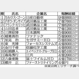 年間報酬4億円以上の大企業役員/(C)日刊ゲンダイ