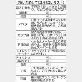 値引きに踊らされてはダメ/(C)日刊ゲンダイ