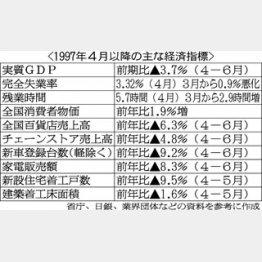 デフレが顕著になった/(C)日刊ゲンダイ