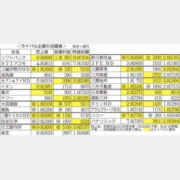 ソフトバンクは純利益もNO.1/(C)日刊ゲンダイ