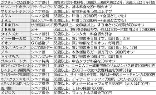 使わにゃ損/(C)日刊ゲンダイ