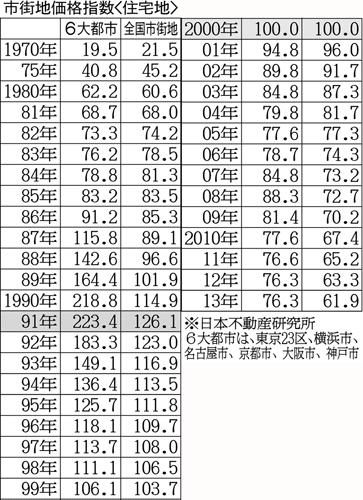 日本不動産研究所による「市街地価格指数」/(C)日刊ゲンダイ