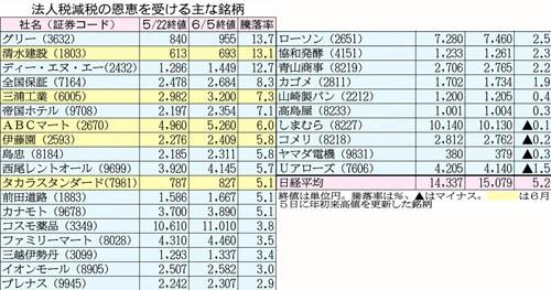 大型株より内需型/(C)日刊ゲンダイ