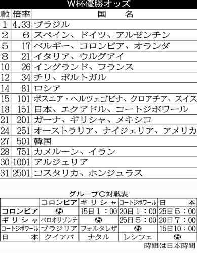 優勝オッズと対戦表/(C)日刊ゲンダイ
