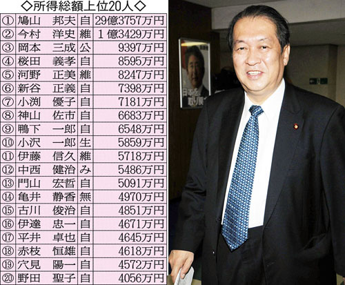 過去最高を叩き出した鳩山邦夫元総務相/(C)日刊ゲンダイ
