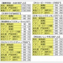 どんどん値上げする/(C)日刊ゲンダイ