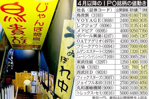 280円均一が人気/(C)日刊ゲンダイ