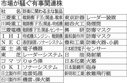 市場が騒ぐ有事関連株/(C)日刊ゲンダイ