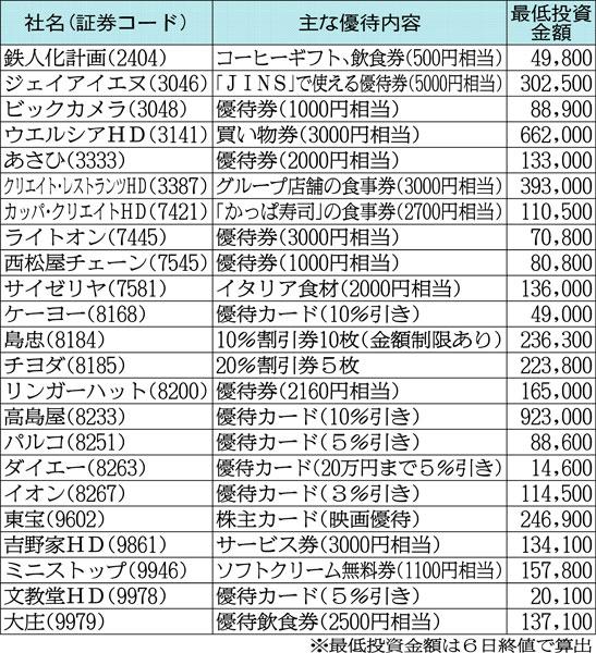 スーパー、家電量販店、外食など/(C)日刊ゲンダイ