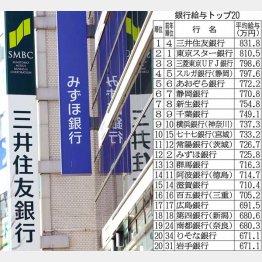 メガ3行にも格差/(C)日刊ゲンダイ