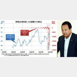 赤のグラフに注目(作成・田代秀敏氏)