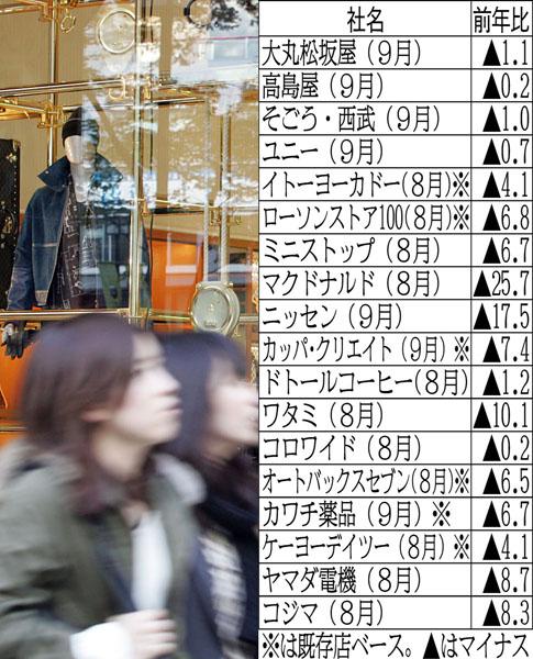 客が戻らない/(C)日刊ゲンダイ