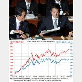 日経平均の円建て、ドル建て推移で一目瞭然/(C)日刊ゲンダイ