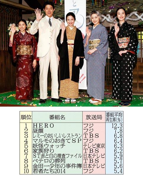 NHKは「ホッ」か/(C)日刊ゲンダイ