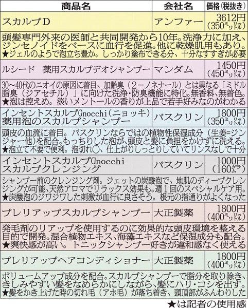 特徴はさまざま/(C)日刊ゲンダイ