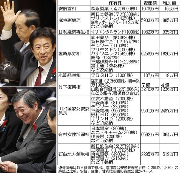 塩崎厚労相も竹下復興相もウハウハ/(C)日刊ゲンダイ