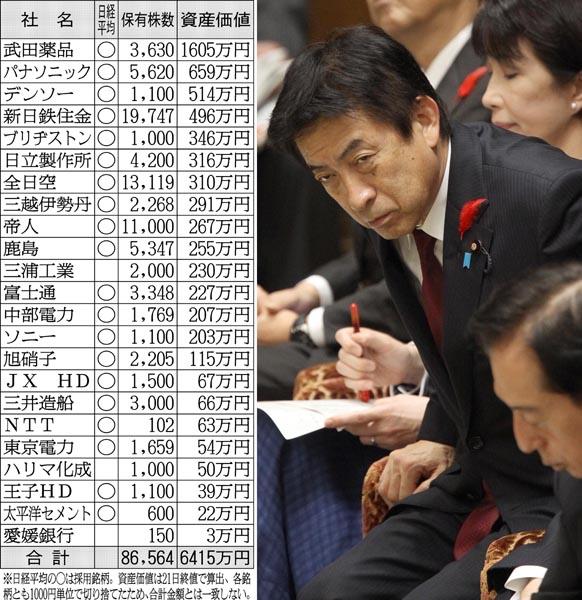 閣僚トップの26銘柄を保有する塩崎大臣/(C)日刊ゲンダイ