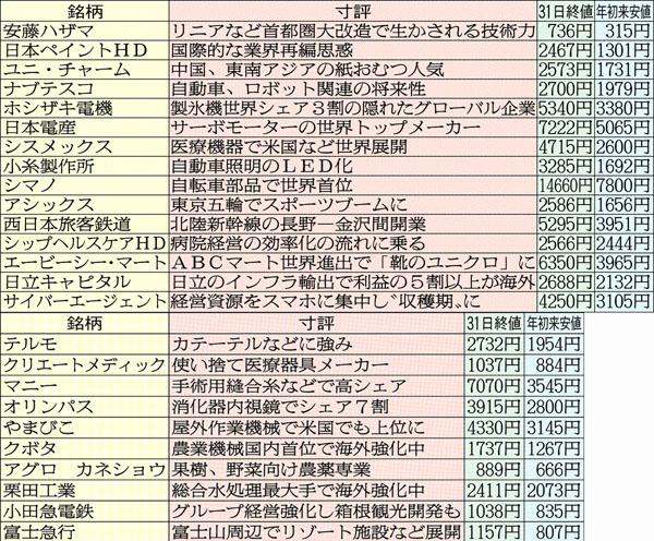 プロがピックアップ/(C)日刊ゲンダイ