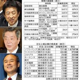 塩崎厚労相、竹下復興相、孫ソフトバンク社長/(C)日刊ゲンダイ