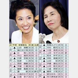 蓮舫がうちわ大臣と激突も(14区)/(C)日刊ゲンダイ