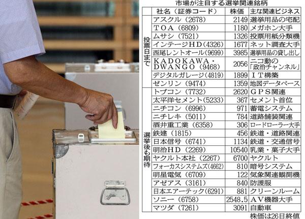 開票結果によっては…/(C)日刊ゲンダイ