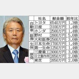 経団連は献金あっせんも復活(榊原会長)/(C)日刊ゲンダイ
