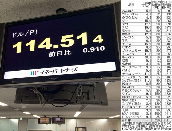 為替相場では1ドル120円が迫る/(C)日刊ゲンダイ
