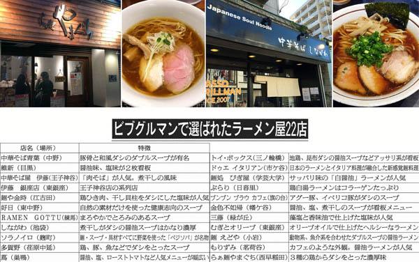 あっさり系の店が中心/(C)日刊ゲンダイ