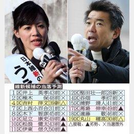 上西(左)は当選圏外/(C)日刊ゲンダイ