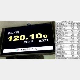 異様な株高/(C)日刊ゲンダイ