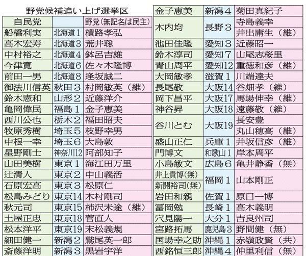 野党候補追い上げ選挙区/(C)日刊ゲンダイ
