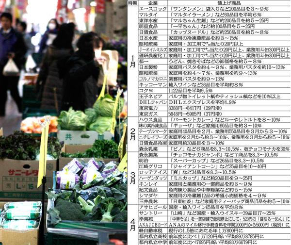 値上げの嵐/(C)日刊ゲンダイ