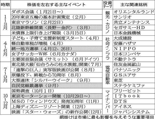 表(2)/(C)日刊ゲンダイ