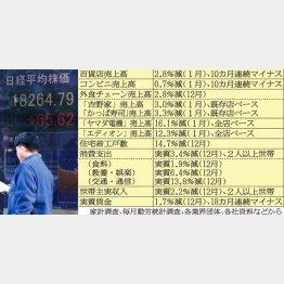 経済指標はメタメタ (C)日刊ゲンダイ