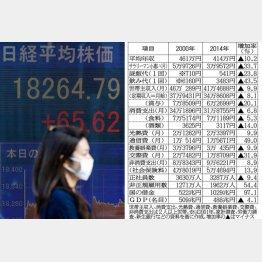 株高は暮らしとは無関係(C)日刊ゲンダイ