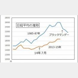 87年と値動き傾向がソックリ(C)日刊ゲンダイ