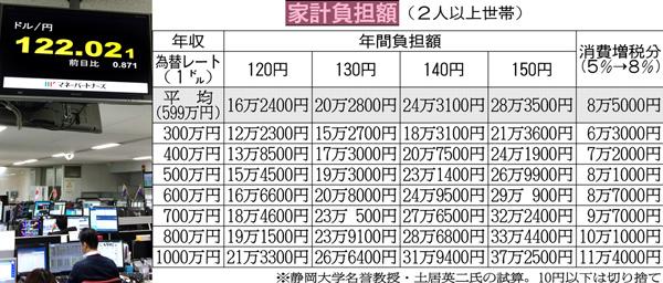 円安定着へ(C)日刊ゲンダイ