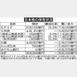 日本株の保有状況(C)日刊ゲンダイ