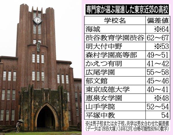 偏差値40台から東大生を目指すのも夢じゃない(C)日刊ゲンダイ