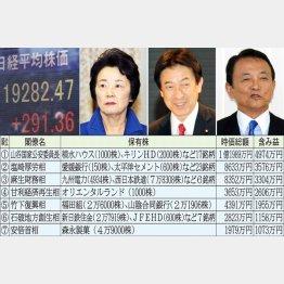トップ3は山谷、塩崎、麻生各大臣(C)日刊ゲンダイ