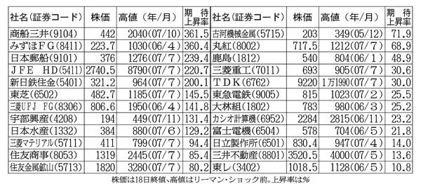 狂乱相場に勝つ(C)日刊ゲンダイ