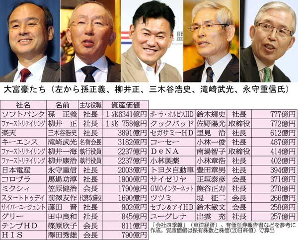 どんどん増える資産価値(C)日刊ゲンダイ
