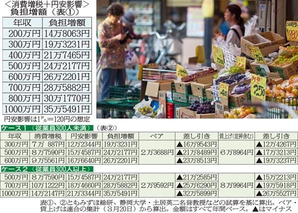 ベア分加味でも年収300万円で16万円、700万円で25万円の負担増(C)日刊ゲンダイ