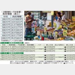 ベア分加味でも年収300万円で16万円、700万円で25万円の負担増