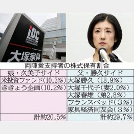 久美子社長と両陣営支持者の株式保有割合