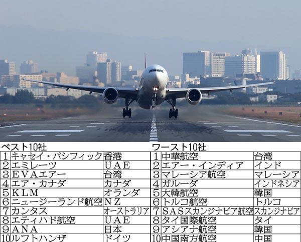 独が調査 「航空会社安全性ランキング」ベストとワーストは?