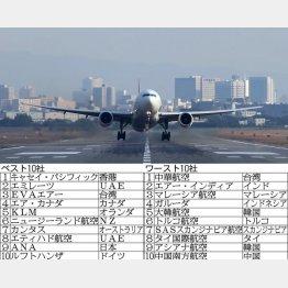 独調査機関がまとめた安全ランキング(C)日刊ゲンダイ