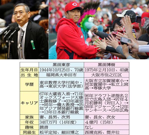日本には今、2人の注目の黒田がいる(C)日刊ゲンダイ
